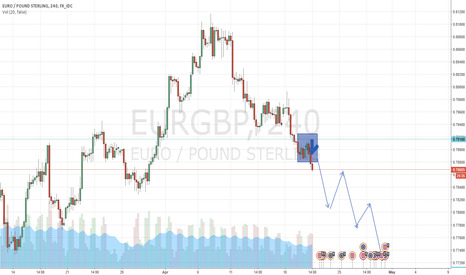 EURGBP: Euro/Pound Sterling Short based on price action
