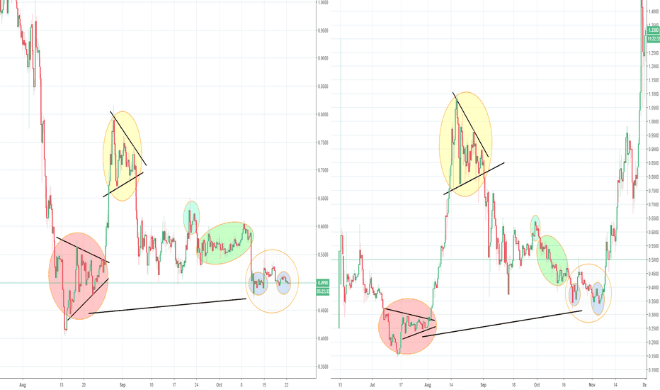 IOTUSD: IOTA fractal,Could it, Again, Really?