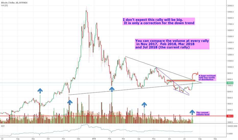 BTCUSD: This is the bigger picture of BTCUSD
