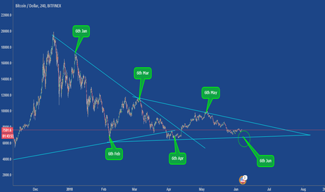 BTCUSD: Bitcoin amazing fact