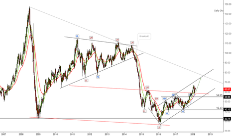 CL1!: Oil price to rise to $70 after the break above resistance.