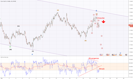EURUSD: EURUSD(Divergence, Break, Impulse)=Start 5 Waves, Pyramidchance
