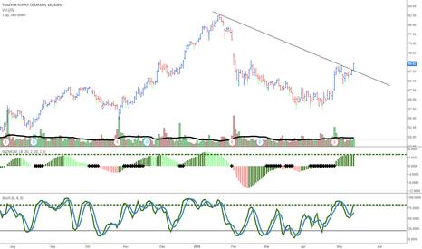 TSCO: $TSCO good looking chart