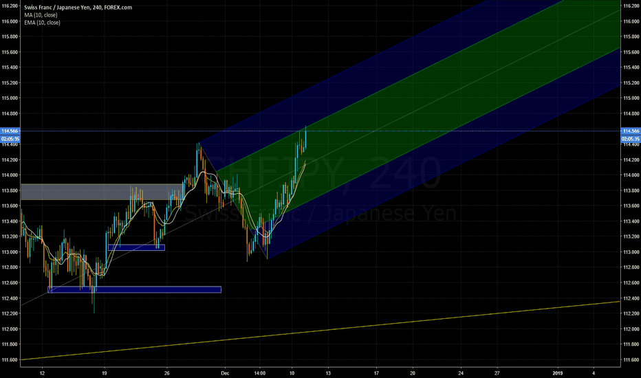 CHFJPY: CHFJPY: Trade in this channel