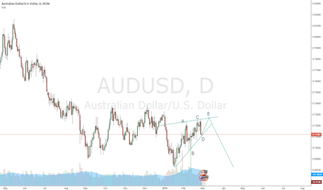 AUDUSD: AUD/USD - Short opportunity