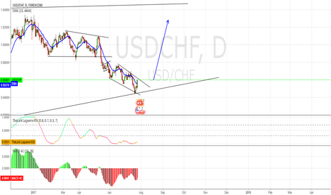 USDCHF: USD/CHF outlook