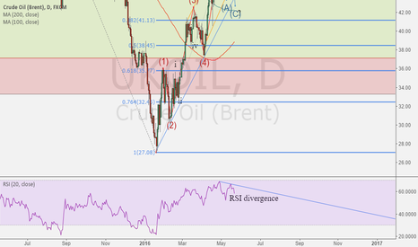 UKOIL: Another downturn for crude?