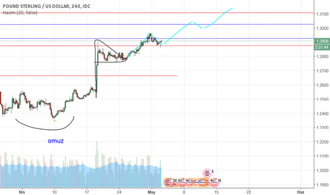GBPUSD: GBP/USD olması muhtemel hareketler