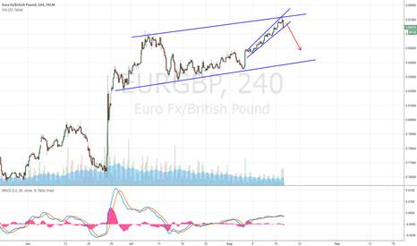 EURGBP: EURO/GBP SELL SETUP