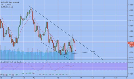 AUDNZD: SHORT AUD NZD - SWING TRADERS