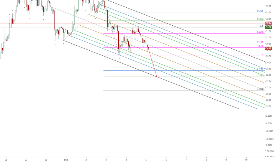 LTCUSD: Litecoin Bearish Channel still Holding?