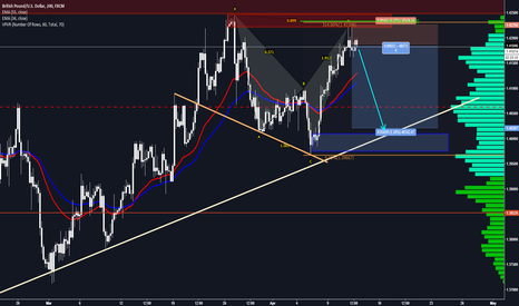 GBPUSD: GBPUSD - Short analysis
