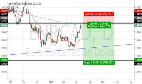 EURCAD: EUR/USD