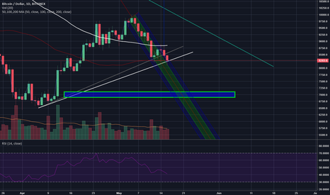 BTCUSD: How to survive this bitcoin debacle: holding ur breath (fig)!