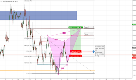 USDJPY: Butterfly Pattern Showing Medium-Term Long on USDJPY