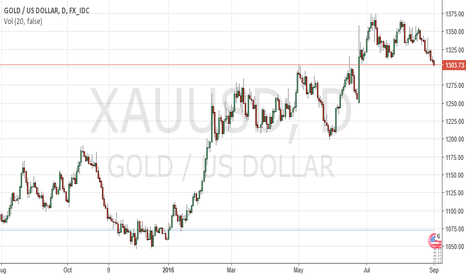 XAUUSD: NFP Forecast on XAUUSD GOLD by ForexSQ