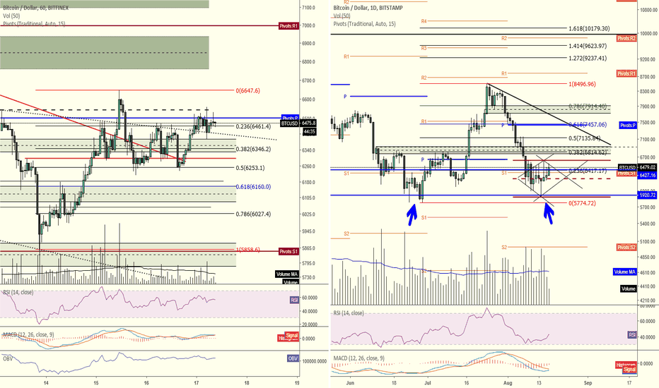BTCUSD: Bitcoin's double bottom hopium?