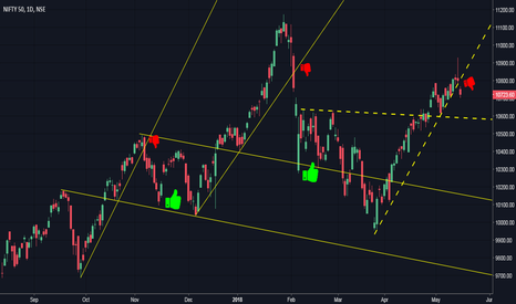 NIFTY: Can Nifty repeat the same pattern?
