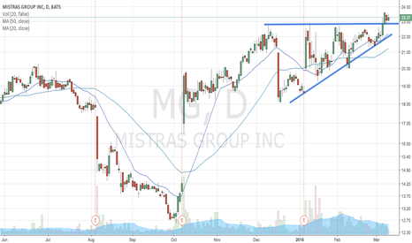 MG: MG ascending triangle