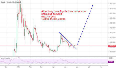 XRPBTC: XRP time come again going for new hights