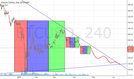 BTCUSD: Short term bull, mid term bear, long term bull