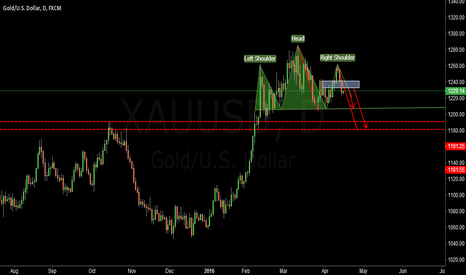 XAUUSD: Gold day trading strategy