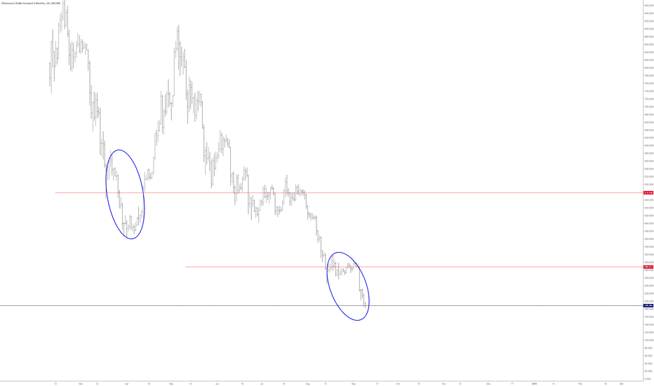 ETHUSD3M: ETH is copying March and April move?