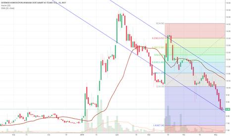 DERIM: DERIM trend ve fibonacci