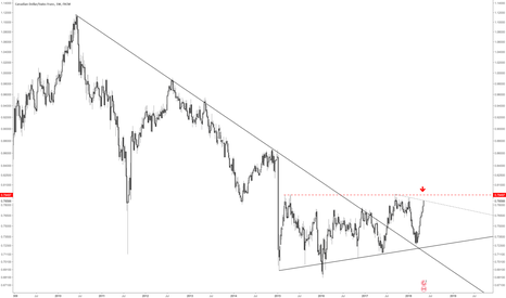 CADCHF: Short opportunity on CADCHF