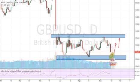 GBPUSD: puede gbp usd sobrepasar pequeña resistencia