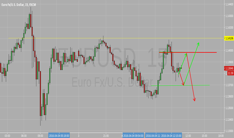EURUSD: Supply and Demand levels