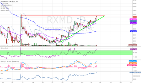 RXMD: $RXMD probably will pullback to 0.03 before breaking out