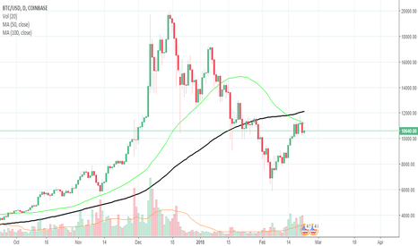 BTCUSD: btc price analysis