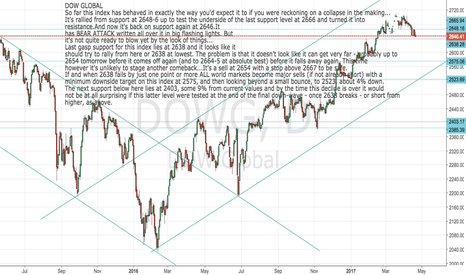DOWG: Dow Global: You may need this later this week. Tread carefully