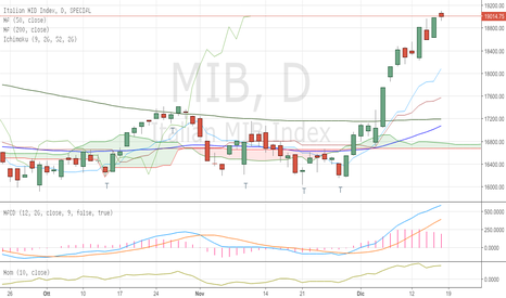 MIB: FTSE Mib update - lun 19/12