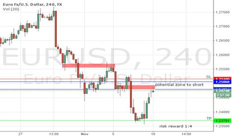 EURUSD: EURUSD Reaching potential zone to short