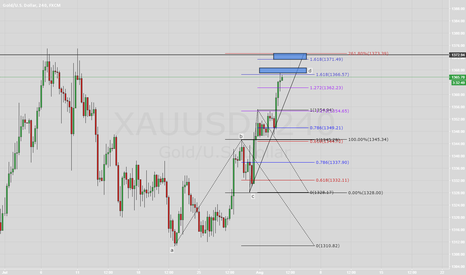 XAUUSD: [XAU/USD] - August outlook