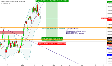 """EURNZD: """"Trade what you see not what you think"""" Bullish Sentiment"""