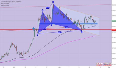 AUDUSD: AUDUSD-CLINGS TO PREVIOUS SUPPORT!!!
