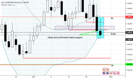 EURGBP: EURGBP - Weekly outlook. D1. Trade ready to enter short.