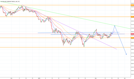 DXY: USDIndex retracement before further lower prices