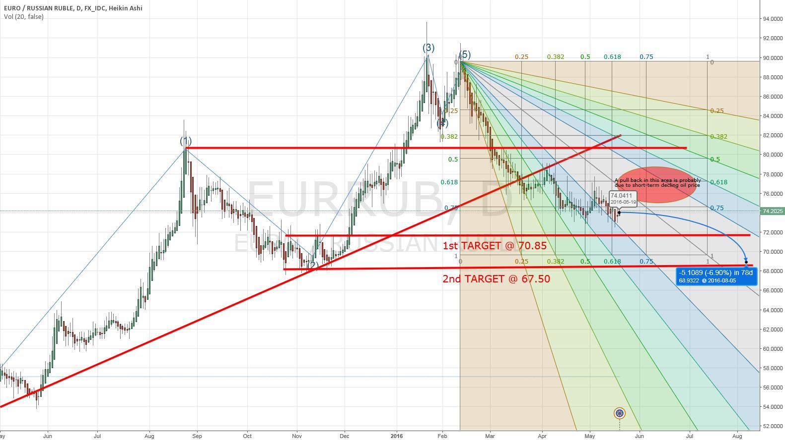 EUR/RUB