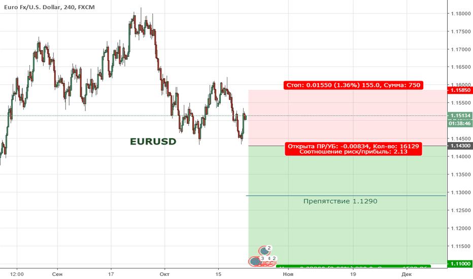 EURUSD: EURUSD. Цена продолжает формировать медвежью тенденцию