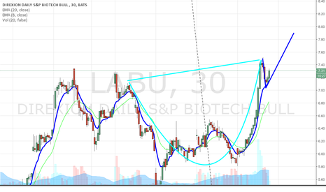 LABU: LABU on fine cup and handle formation