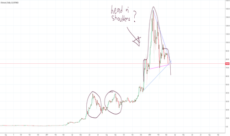 ETHUSD: Ethereum - One Giant Head and Shoulders