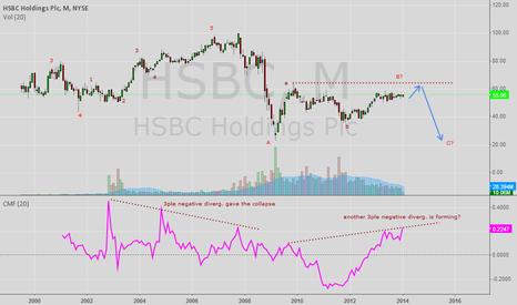 HSBC: HSBC