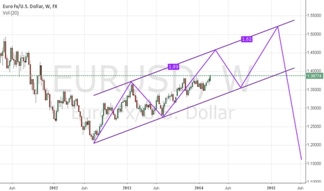 EURUSD: eu 1.5000 is my target