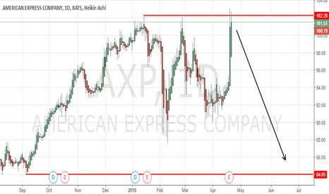 AXP: American Express (AXP) Short