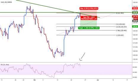 XAUUSD: Short to 1235.34 at least