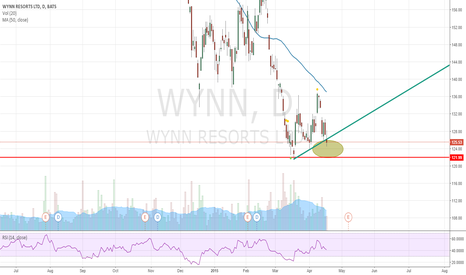 WYNN: WYNN - Triangle Fill